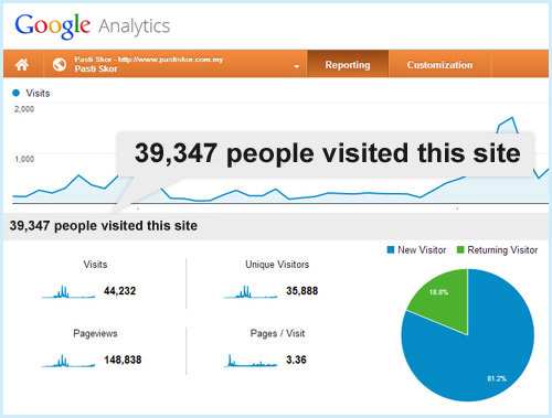 google-analytics-report-pastiskor